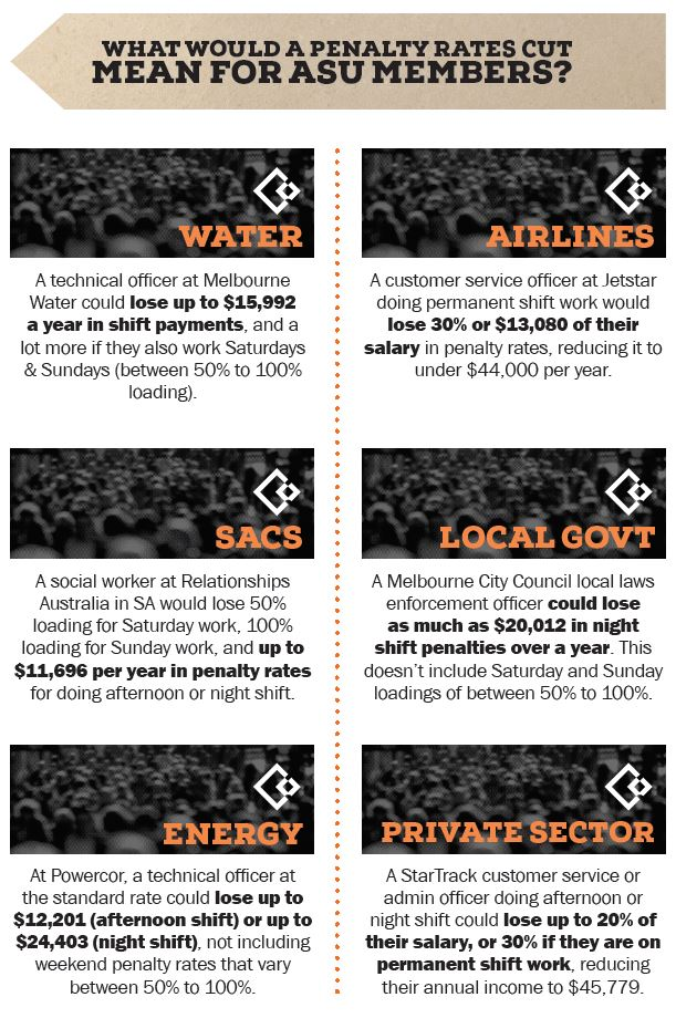 151022 penalty rates asu industry effects