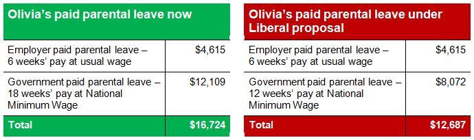 paid parental leave case studies